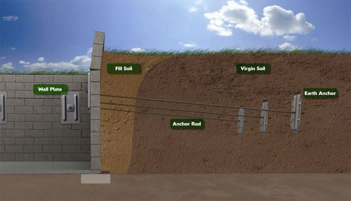 Bowing foundation wall repairs in massachusetts new hampshire diagram of a repaired foundation wall wall anchors can solutioingenieria Choice Image